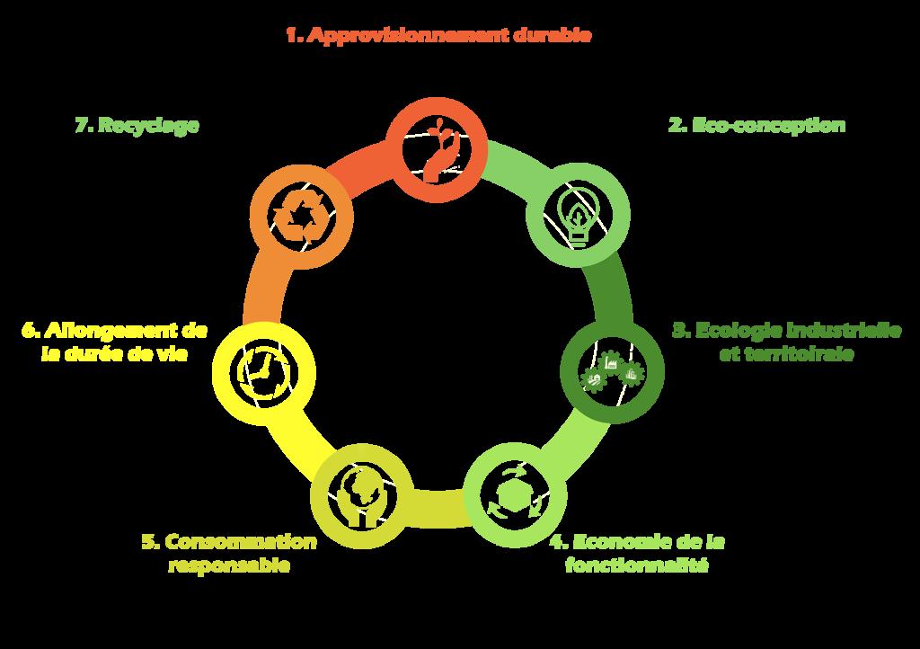 Les 7 piliers schéma final