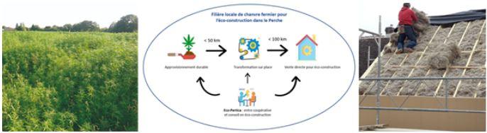 Eco-Pertica, des matériaux de construction en chanvre (61)
